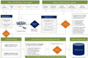 Marketing Automation Process - New Spark
