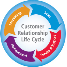 customer supplier relationship theory